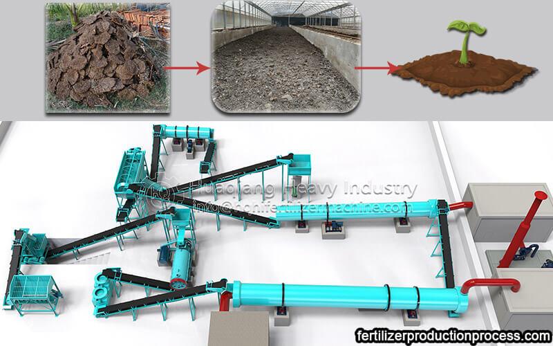 10,000 t/y of cow manure organic fertilizer production process and equipment Cow-manure-organic-fertilizer